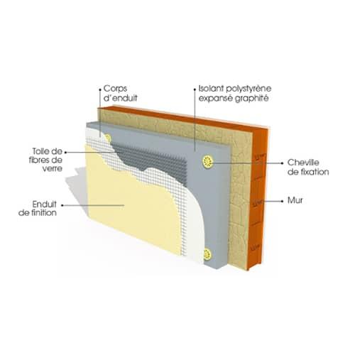 La Fabric isolation-1 Technique
